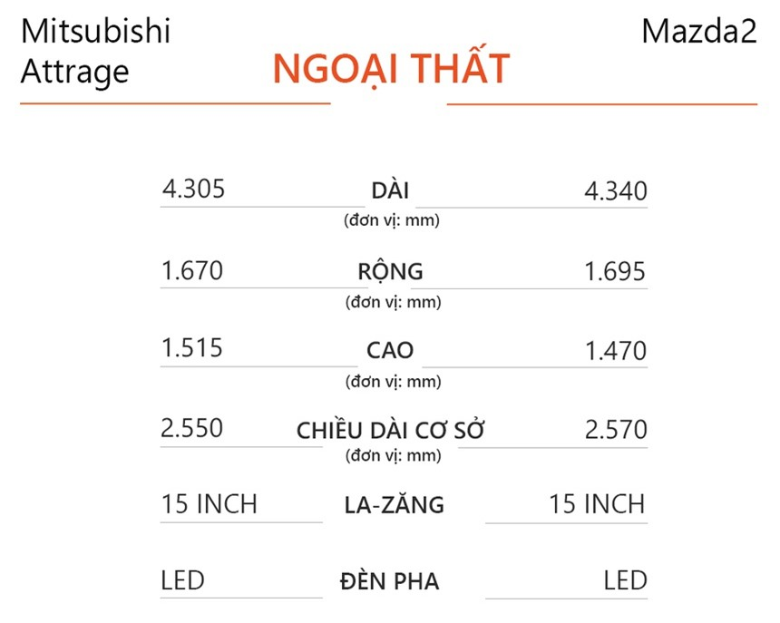 So sanh Mitsubishi Attrage va Mazda2 anh 5