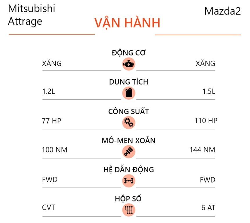 So sanh Mitsubishi Attrage va Mazda2 anh 9