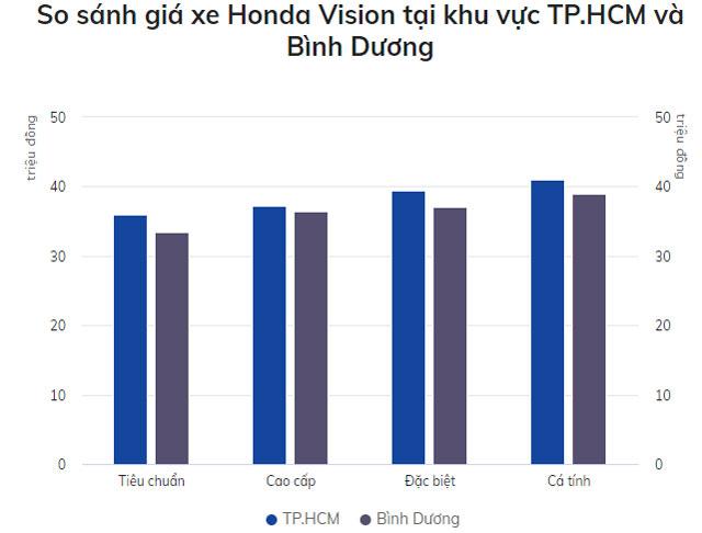 Giá xe Honda Vision ở Bình Dương và TP.HCM.