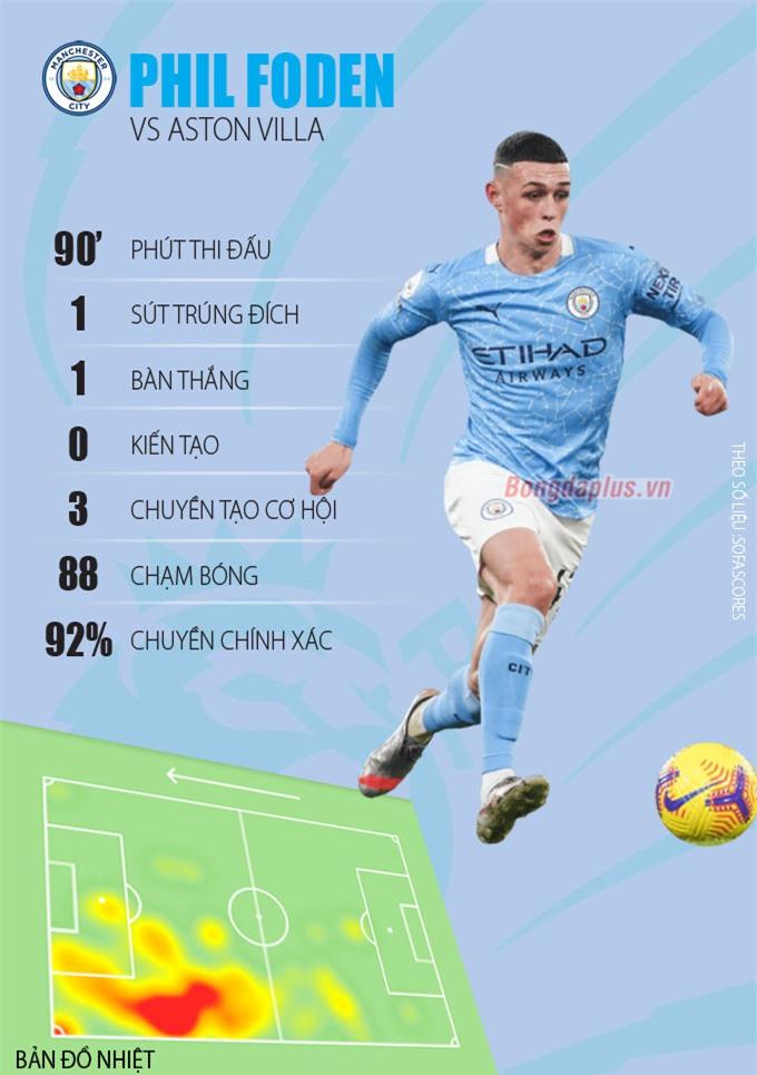 Thống kê về màn trình diễn của Foden trước Aston Villa