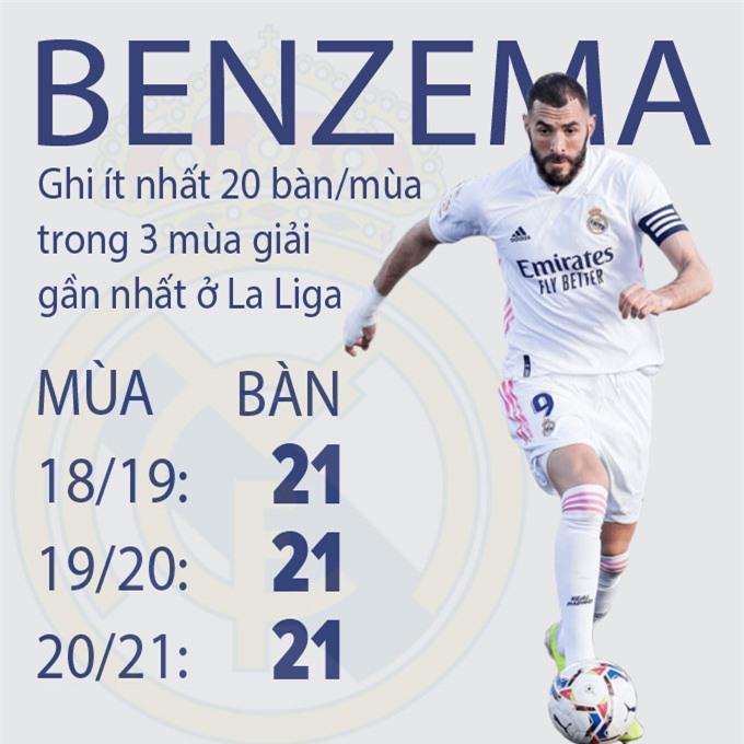 Benzema đang là chân sút số 1 của Real mùa này