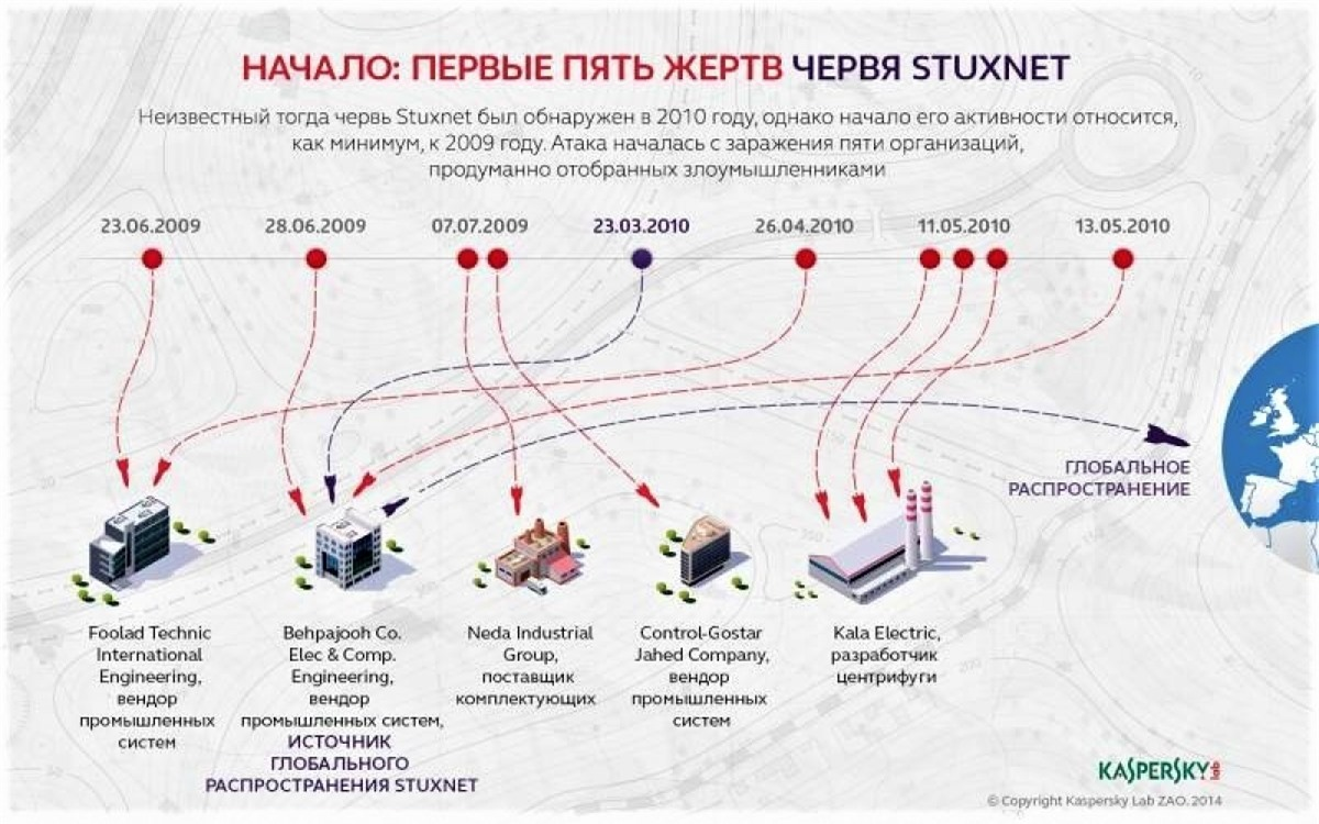 Năm cơ sở/tổ chức của Iran từng bị virus Stuxnet tấn công; Nguồn: topwar.ru