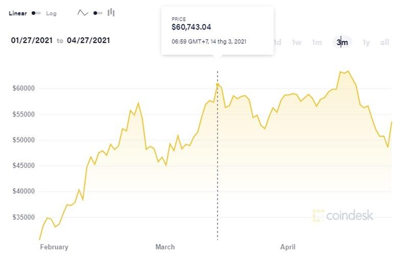 Âm thầm bán Bitcoin trước khi giá lao dốc, Tesla báo lãi kỷ lục, CFO khẳng định vững niềm tin vào Bitcoin trong dài hạn - Ảnh 1.