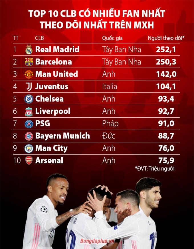 Top 10 CLB được theo dõi nhiều nhất trên mạng xã hội