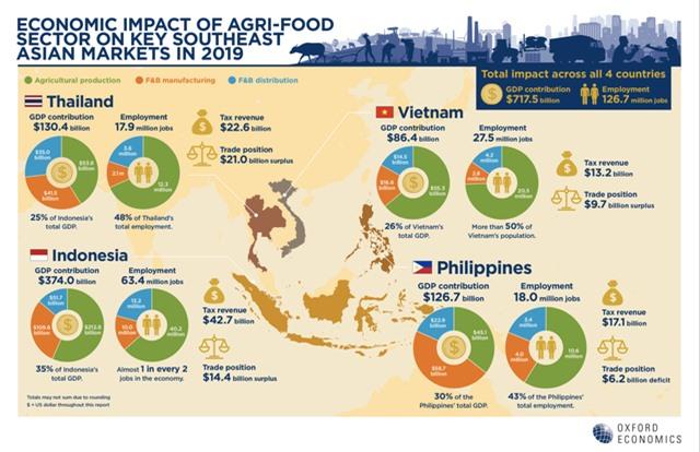 Việt Nam đứng thứ 2 khu vực về tiềm năng phục hồi ngành nông nghiệp thực phẩm - Ảnh 1.