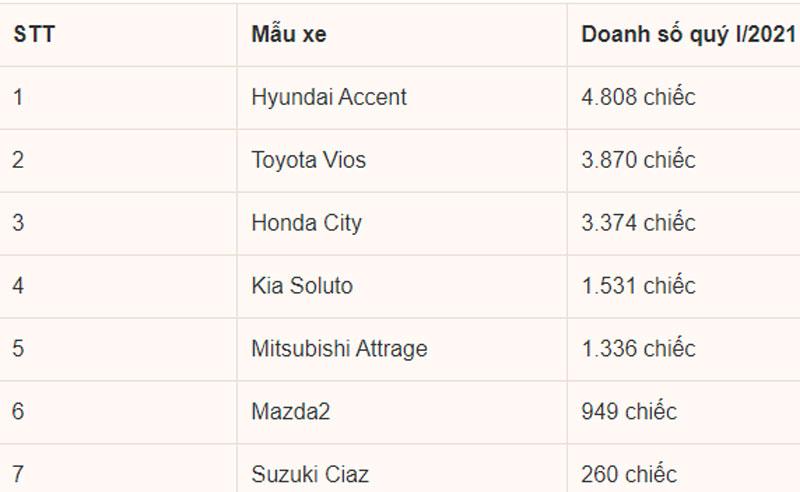Xếp hạng doanh số phân khúc sedan hạng B quý I/2021.