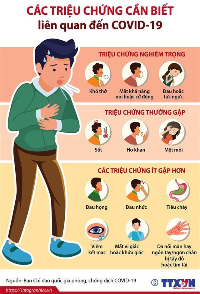 Các triệu chứng của bệnh COVID-19 - Ảnh 1.