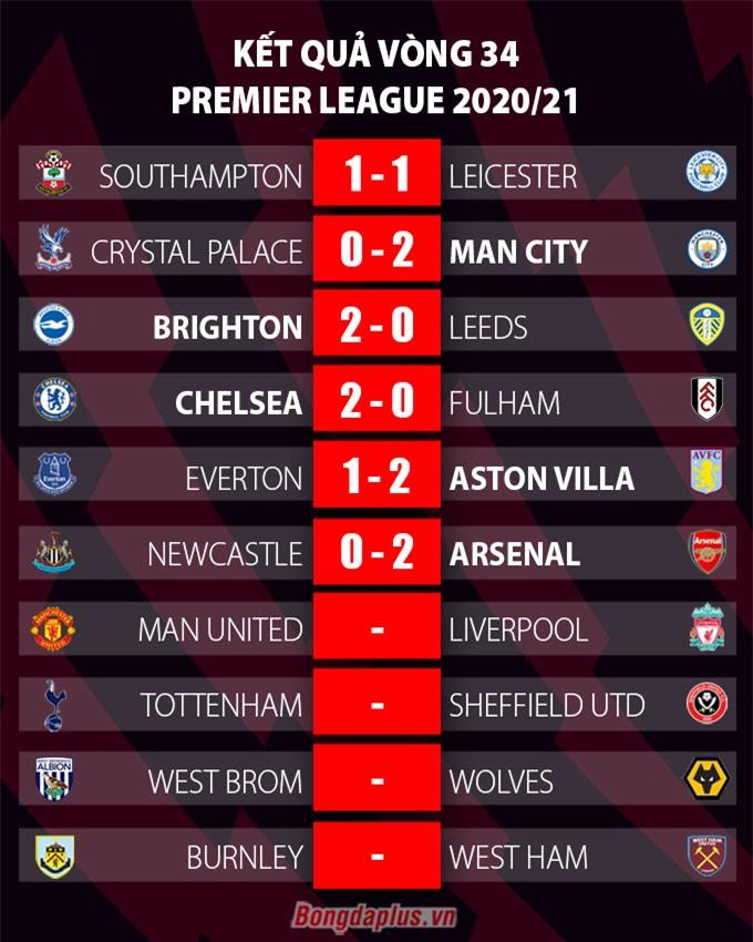 Kết quả vòng 34 Ngoại hạng Anh 2020/21