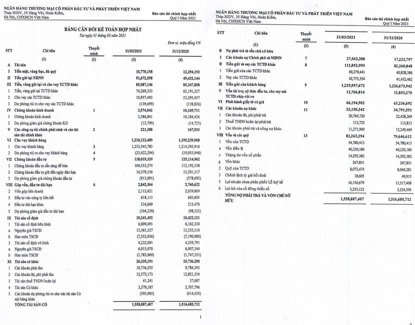 Báo cáo tài chính hợp nhất Quý 1 năm 2021 của BIDV