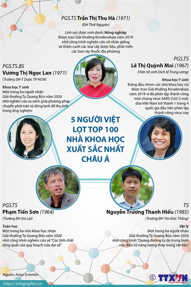5 người Việt lọt top 100 nhà khoa học xuất sắc nhất châu Á - Ảnh 1.