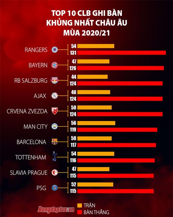 Top CLB ghi nhiều bàn thắng nhất mùa giải 2020/21