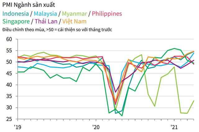 PMI ngành sản xuất các nước ASEAN. Nguồn: IHS Market