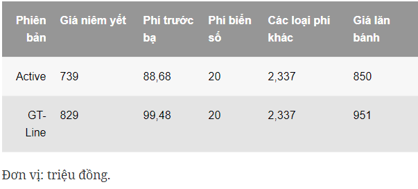 Giá lăn bánh Peugeot 2008.