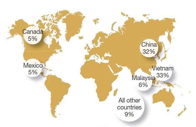 Nguồn nhập khẩu nội thất vào Mỹ tính tới tháng 4/2020 theo khu vực. Nguồn: Furnitures Today