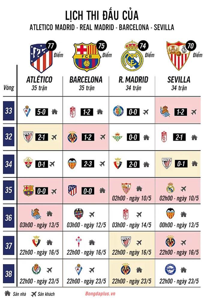 Lịch thi đấu của Top 4 La Liga