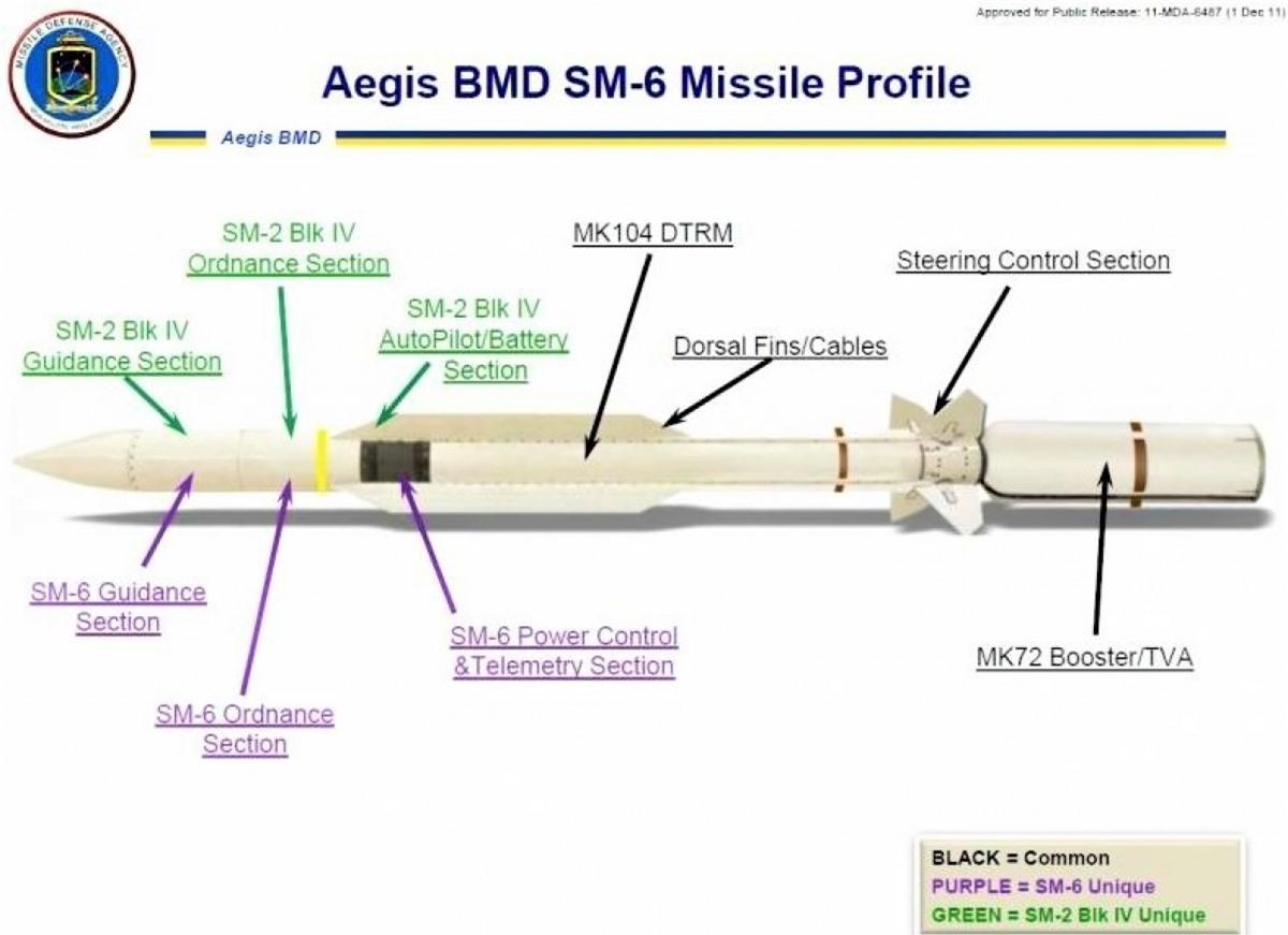Tên lửa phòng không SM-6 đang được chọn để cải tiến thành phần tử đánh chặn vũ khí siêu thanh; Nguồn: topwar.ru
