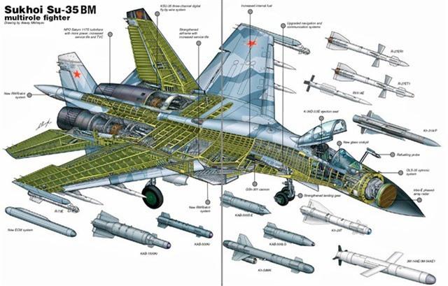 'Vua tác chiến' Su-35 của Nga vượt trội 'chim ăn thịt' F-22 ảnh 1