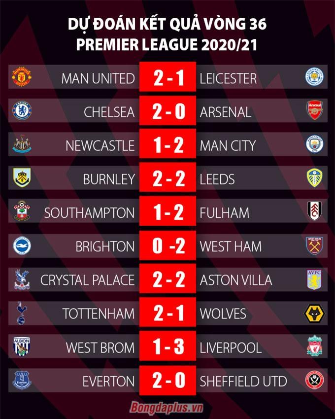 Dự đoán kết quả vòng 36 Ngoại hạng Anh 2020/21