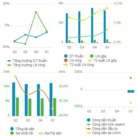 Kết quả kinh doanh của Tập đoàn Dệt may Việt Nam trong 2021. Đơn vị: tỷ đồng