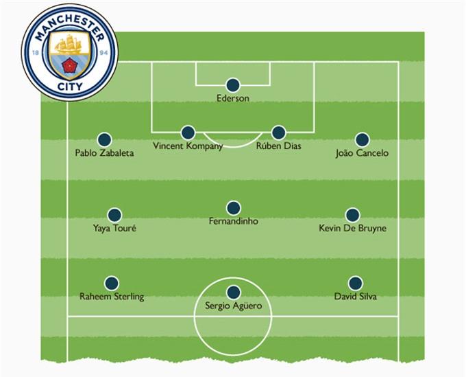 Đội hình trong mơ của Man City theo Graeme Souness