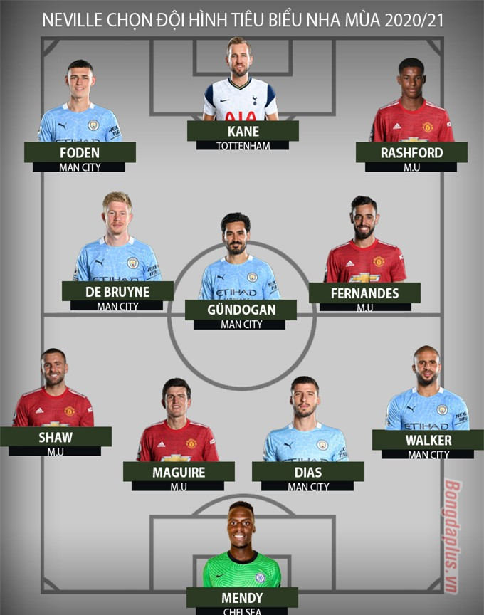 Đội hình hay nhất Ngoại hạng Anh 2020/21 do Neville bình chọn