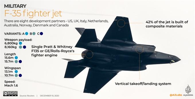 Máy bay chiến đấu F-35 của Mỹ. Ảnh: AJ
