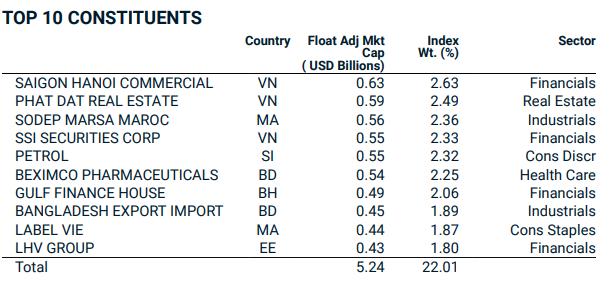 Top 10 cổ phiếu có tỷ trọng lớn nhất rổ MSCI Frontier Markets Small Cap Index tính tới 30/04/2021