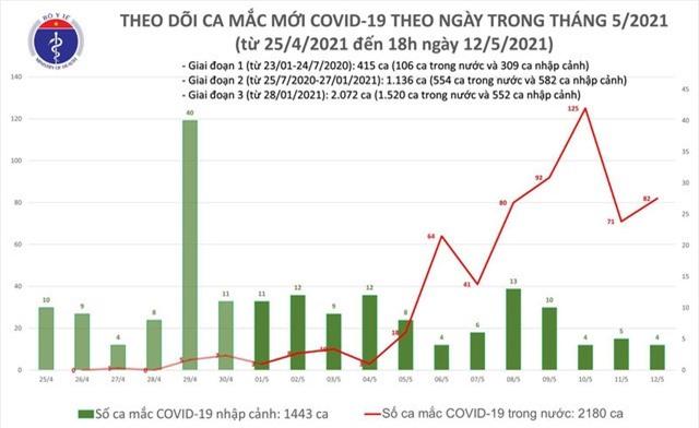 Sáng 13/5, Việt Nam có thêm 33 ca mắc COVID-19 trong nước, bao gồm 22 ca ở Đà Nẵng - Ảnh 1.