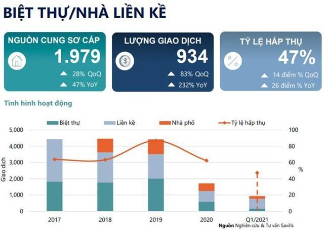 """Hà Nội: Giao dịch tăng đột biến ở phân khúc nhà thấp tầng, phía Tây tiếp tục là """"vùng trũng"""" của thị trường - Ảnh 1."""