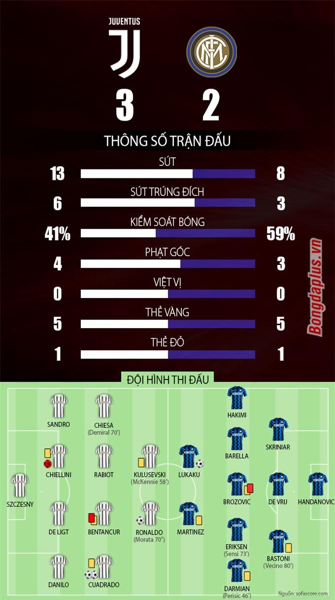 Thông số sau trận Juventus vs Inter Milan