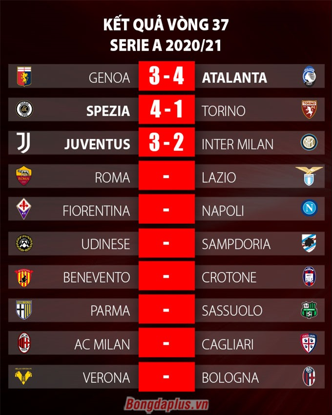 Kết quả vòng 37 Serie A