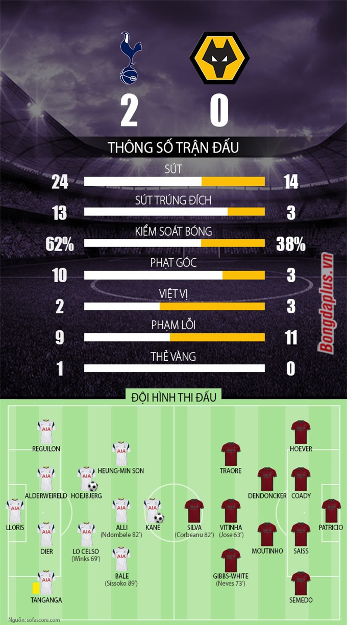 Thống kê trận Tottenham vs Wolves
