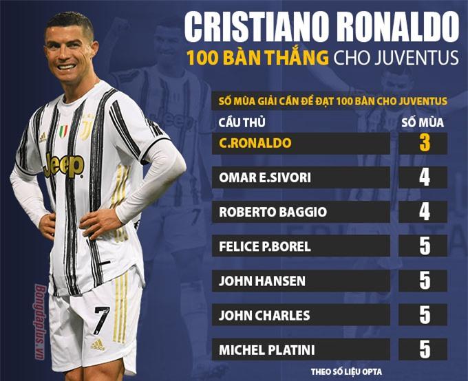 Kỷ lục 100 bàn thắng cho Juventus trong thời gian nhanh nhất của Ronaldo
