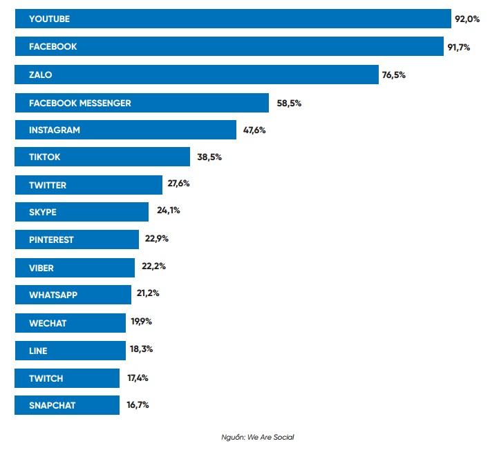 Các nền tảng mạng xã hội được sử dụng nhiều nhất