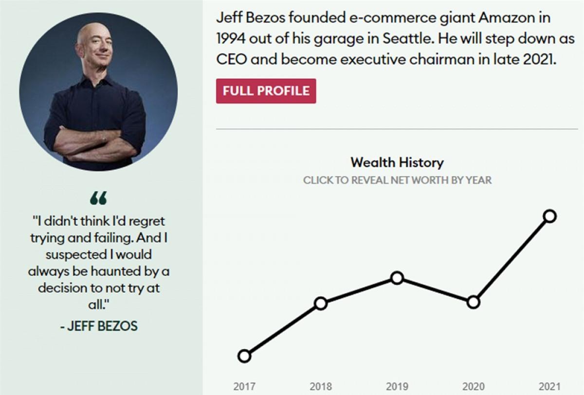 Jeff Bezos hiện có trong tay khoảng 177 tỷ USD, theo ước tính của Forbes.