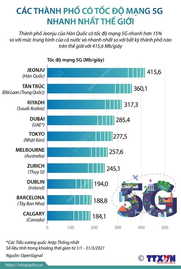 10 thành phố có tốc độ mạng 5G nhanh nhất thế giới.