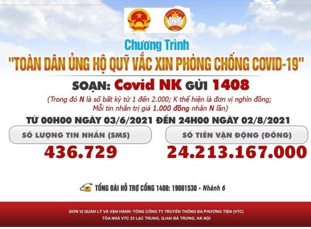24 tỷ đồng đã được đóng góp qua Cổng 1400.