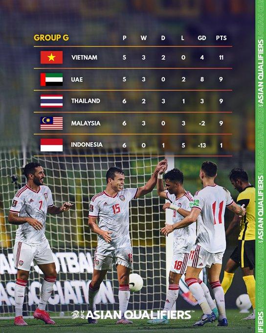 Các đội tuyển trong bảng G của Vòng loại châu Á.