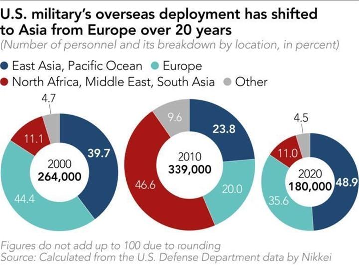Điểm nóng và sức mạnh quân sự toàn cầu đang chuyển từ Tây sang Đông? - 1