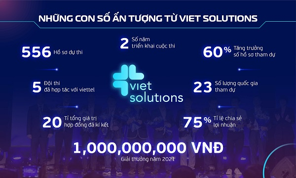Những con số ấn tượng của Viet Solutions. Những con số ấn tượng của Viet Solutions.