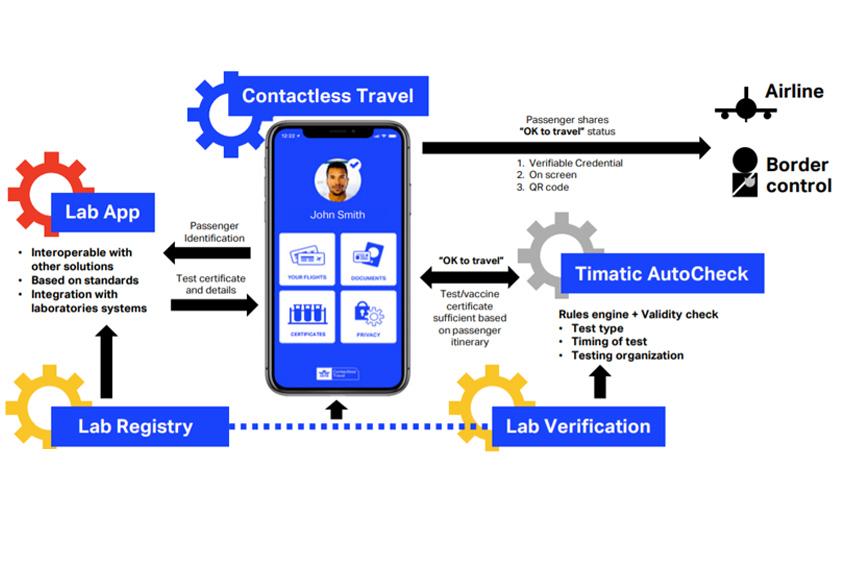 Cơ chế hoạt động của IATA Travel Pass