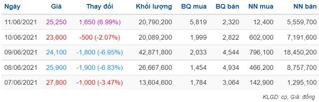 Thống kê giao dịch cổ phiếu DXG vài phiên trở lại đây
