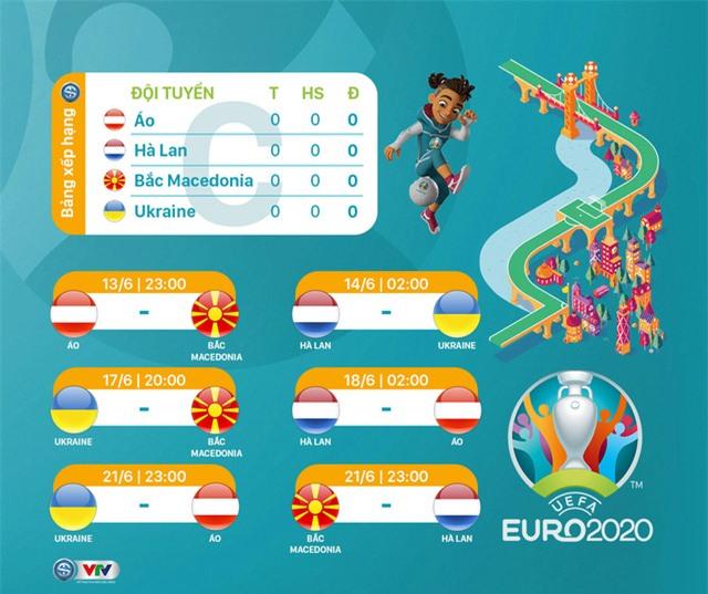Lịch thi đấu bảng C EURO 2020.