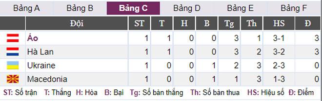 Thứ hạng các đội bảng C sau lượt trận đầu tiên. Ảnh: Bongdaso.