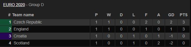 Thứ hạng các đội bảng D sau lượt trận đầu tiên. Ảnh: Livescore.