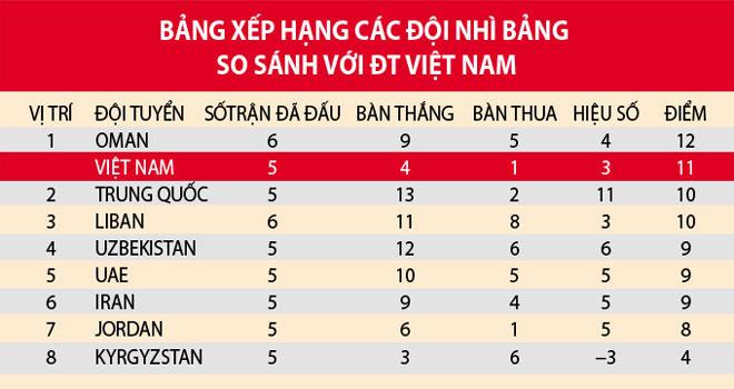 Xếp hạng các đội nhì bảng so với tuyển Việt Nam.