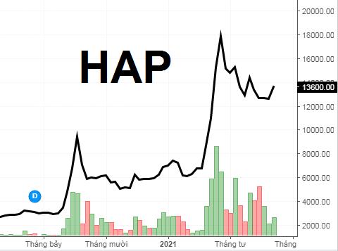 Giá cổ phiếu HAP trong 1 năm qua