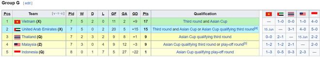 Thứ hạng các đội bảng G trước lượt trận cuối cùng. Ảnh: Wikipedia.
