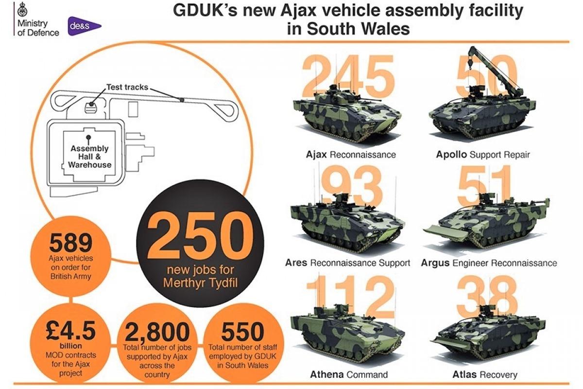 Không chỉ giúp cải thiện khả năng chiến đấu của Lục quân, dự án Ajax còn có nhiều ý nghĩa về kinh tế; Nguồn: gov.uk