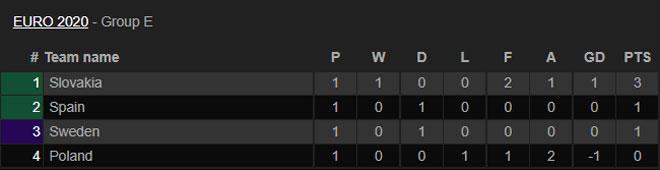 Thứ hạng các đội bảng E sau lượt trận đầu tiên. Ảnh: Livescore.